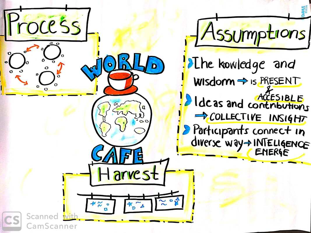 world cafe for teachers in classroom